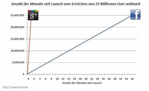 Anzahl der Monate seit Launch zum Erreichen von 25 Millionen User weltweit