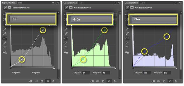 Lomo-Effekt: Gradationskurven