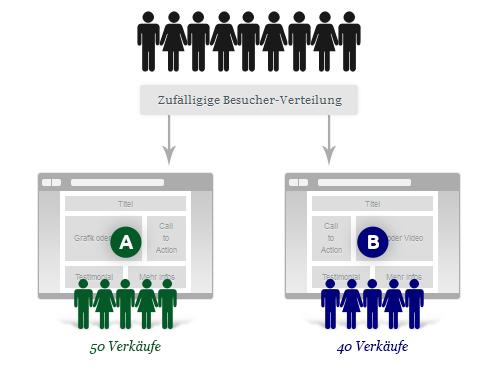 Mehr Umsatz durch A/B-Tests - Der Weg zur perfekten Website