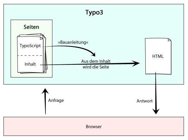 TypoScript-Grafik
