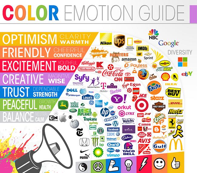 Infografik von thelogocompany.net