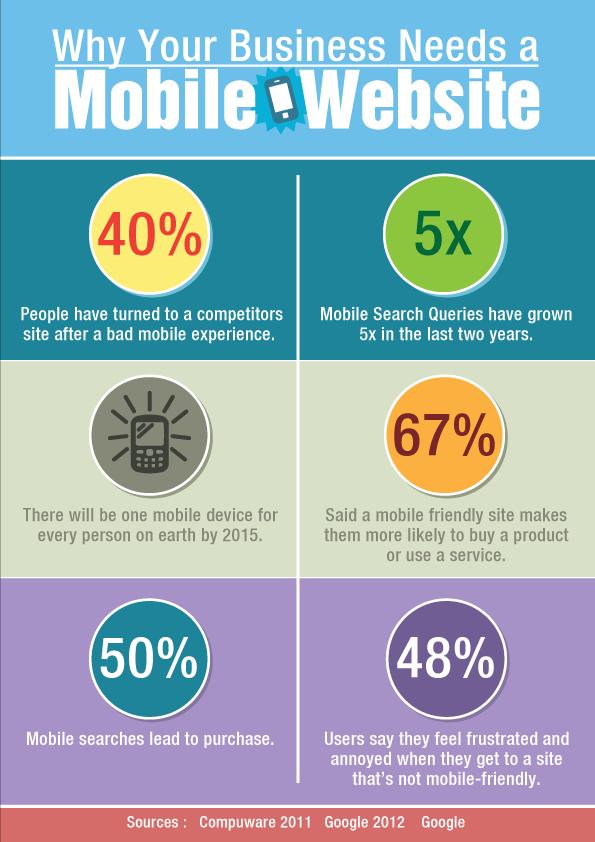 Infografik wirbt für Websites