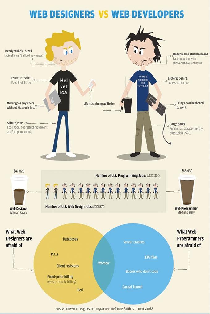 Webdesigner vs Webentwickler - Infografik